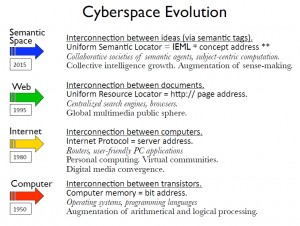 cyberspace_evolution